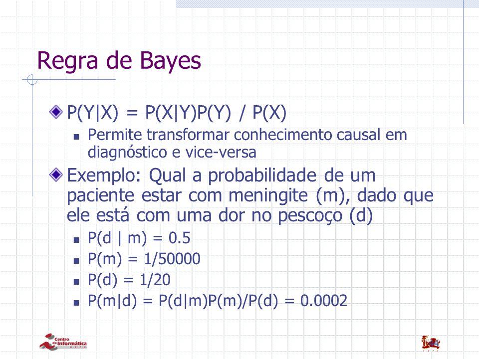Regra de Bayes P(Y|X) = P(X|Y)P(Y) / P(X)