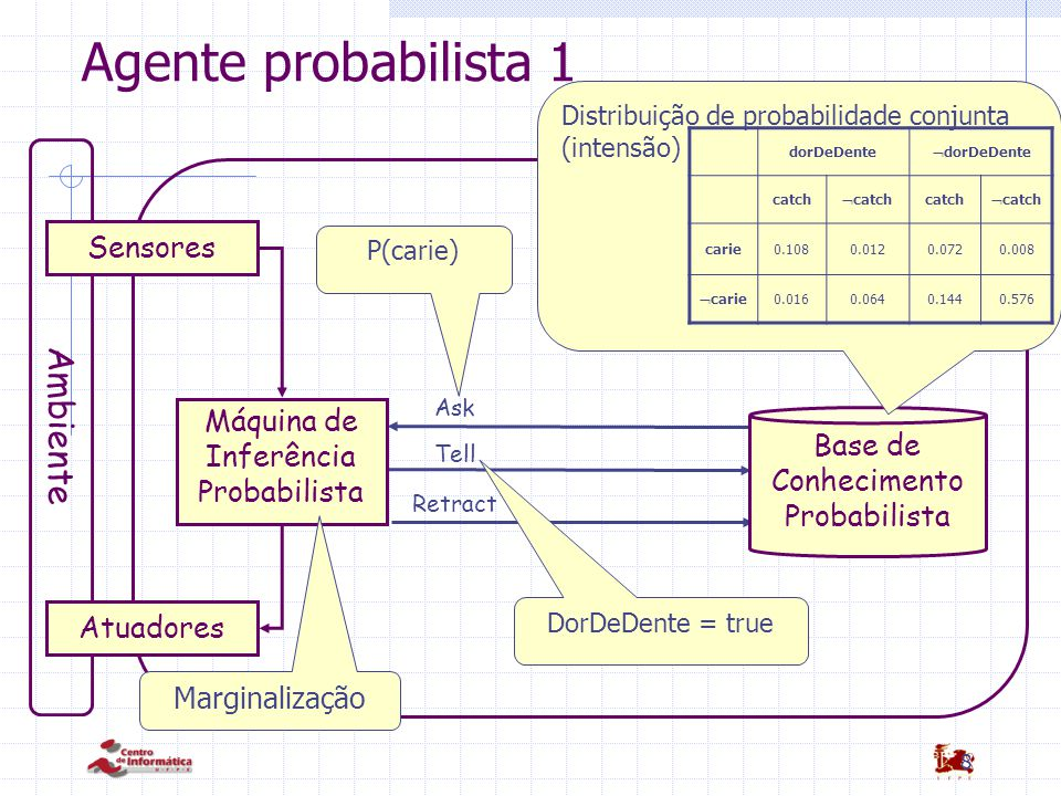 Agente probabilista 1 Ambiente Sensores Máquina de Inferência Base de