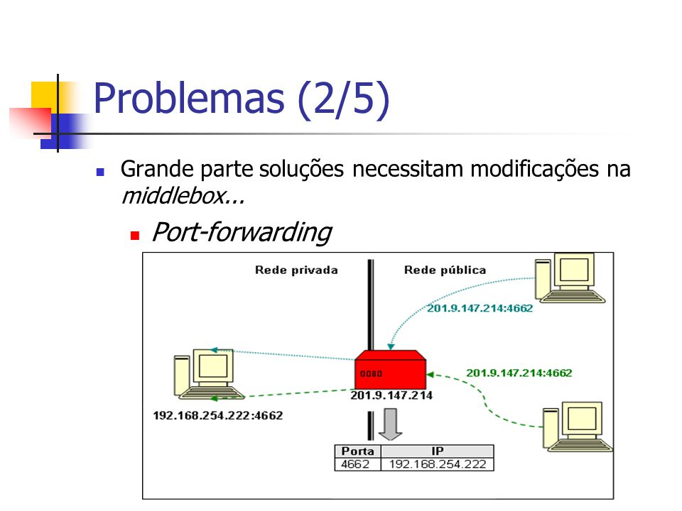 Problemas (2/5) Port-forwarding