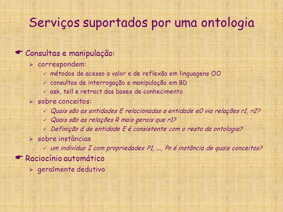 Serviços suportados por uma ontologia