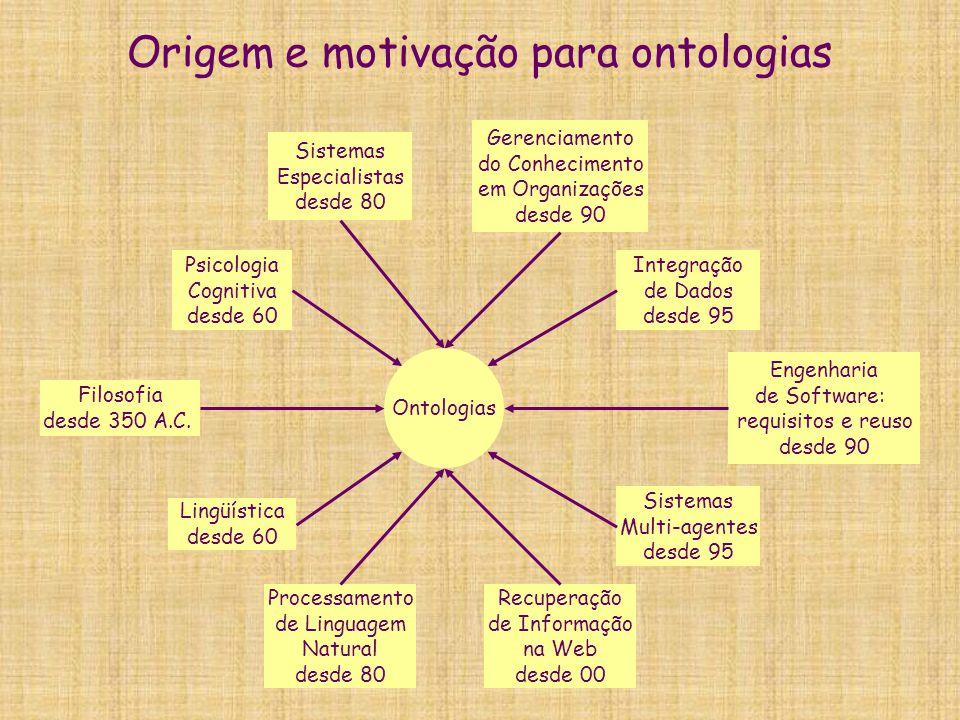 Origem e motivação para ontologias