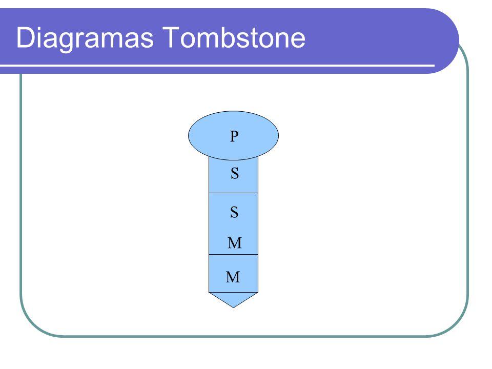 Diagramas Tombstone P S S M M