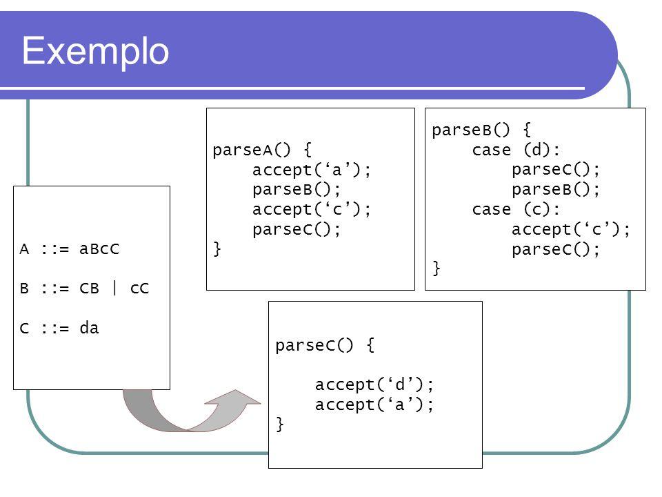 Exemplo parseA() { accept('a'); parseB(); accept('c'); parseC(); }