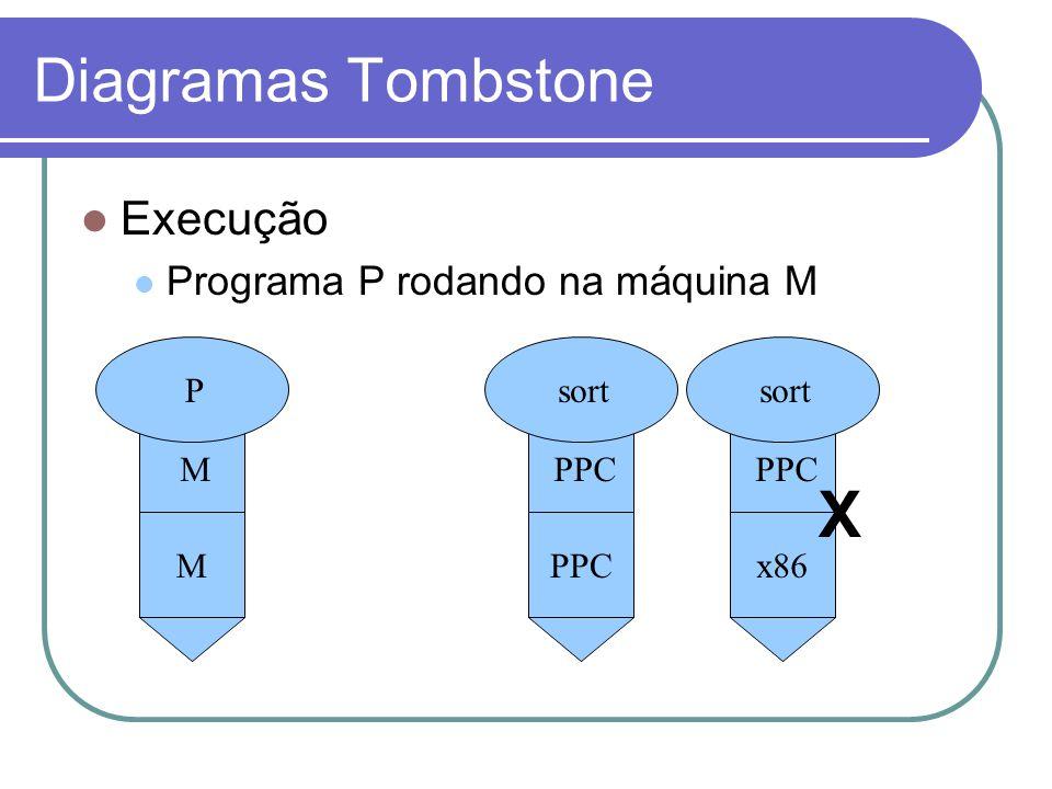 X Diagramas Tombstone Execução Programa P rodando na máquina M P M