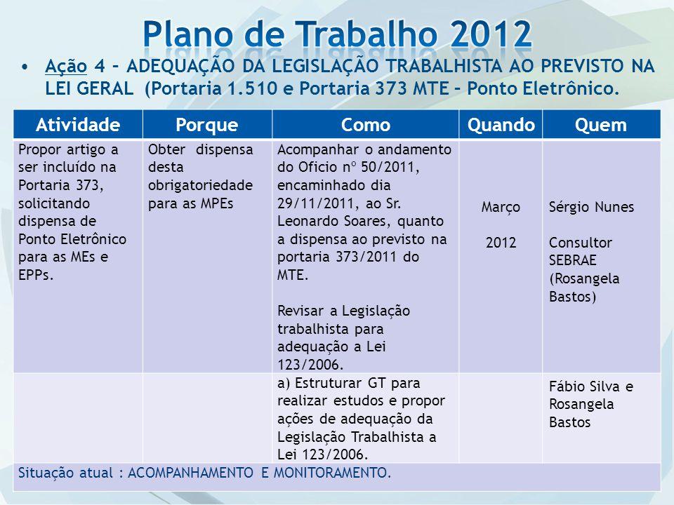 Plano de Trabalho 2012 Ação 4 – ADEQUAÇÃO DA LEGISLAÇÃO TRABALHISTA AO PREVISTO NA LEI GERAL (Portaria 1.510 e Portaria 373 MTE – Ponto Eletrônico.