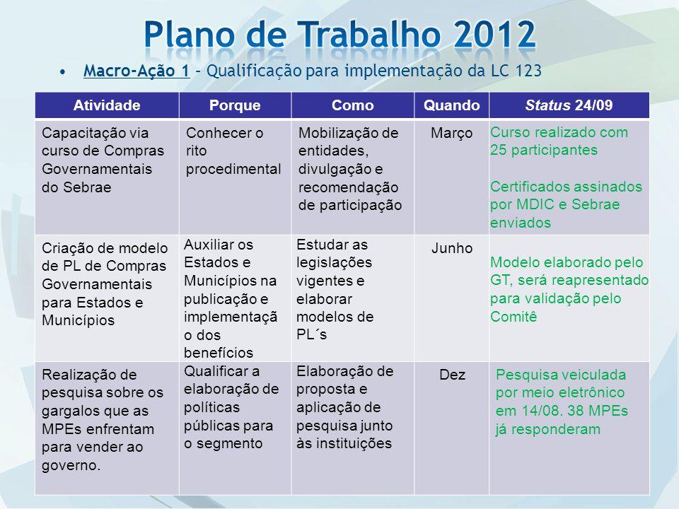 Plano de Trabalho 2012 Macro-Ação 1 – Qualificação para implementação da LC 123. Atividade. Porque.