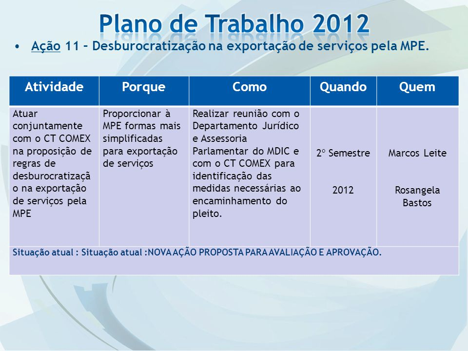 Plano de Trabalho 2012 Ação 11 – Desburocratização na exportação de serviços pela MPE. Atividade. Porque.