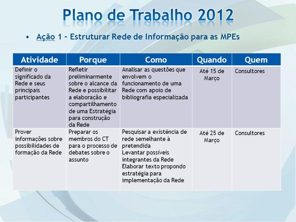 Plano de Trabalho 2012 Ação 1 – Estruturar Rede de Informação para as MPEs. Atividade. Porque. Como.