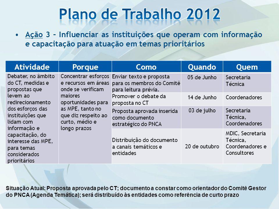 Plano de Trabalho 2012 Ação 3 – Influenciar as instituições que operam com informação e capacitação para atuação em temas prioritários.