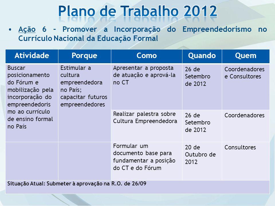 Plano de Trabalho 2012 Ação 6 – Promover a Incorporação do Empreendedorismo no Currículo Nacional da Educação Formal.
