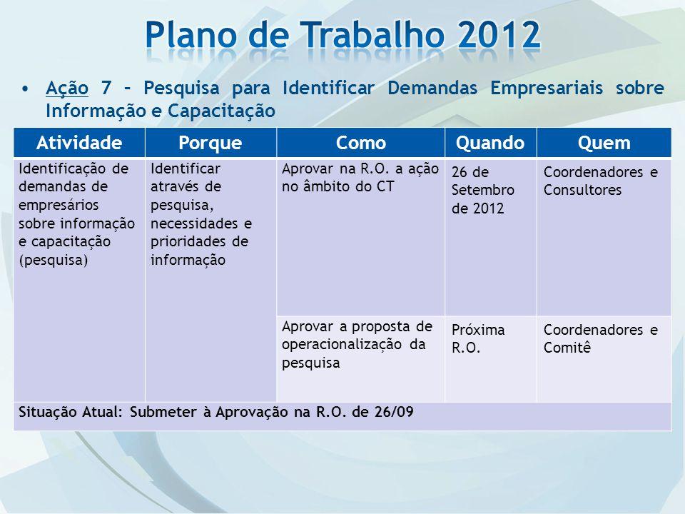 Plano de Trabalho 2012 Ação 7 – Pesquisa para Identificar Demandas Empresariais sobre Informação e Capacitação.