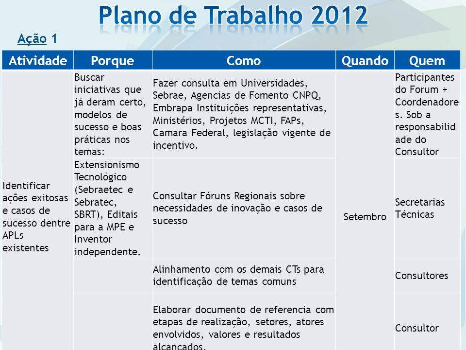 Plano de Trabalho 2012 Ação 1 Atividade Porque Como Quando Quem