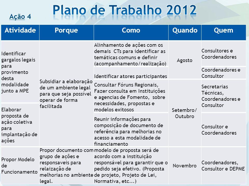 Plano de Trabalho 2012 Ação 4 Atividade Porque Como Quando Quem