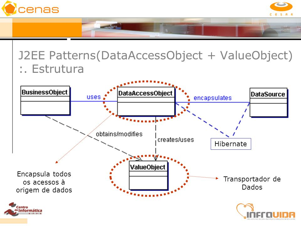 J2EE Patterns(DataAccessObject + ValueObject) :. Estrutura