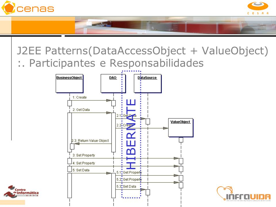 J2EE Patterns(DataAccessObject + ValueObject) :
