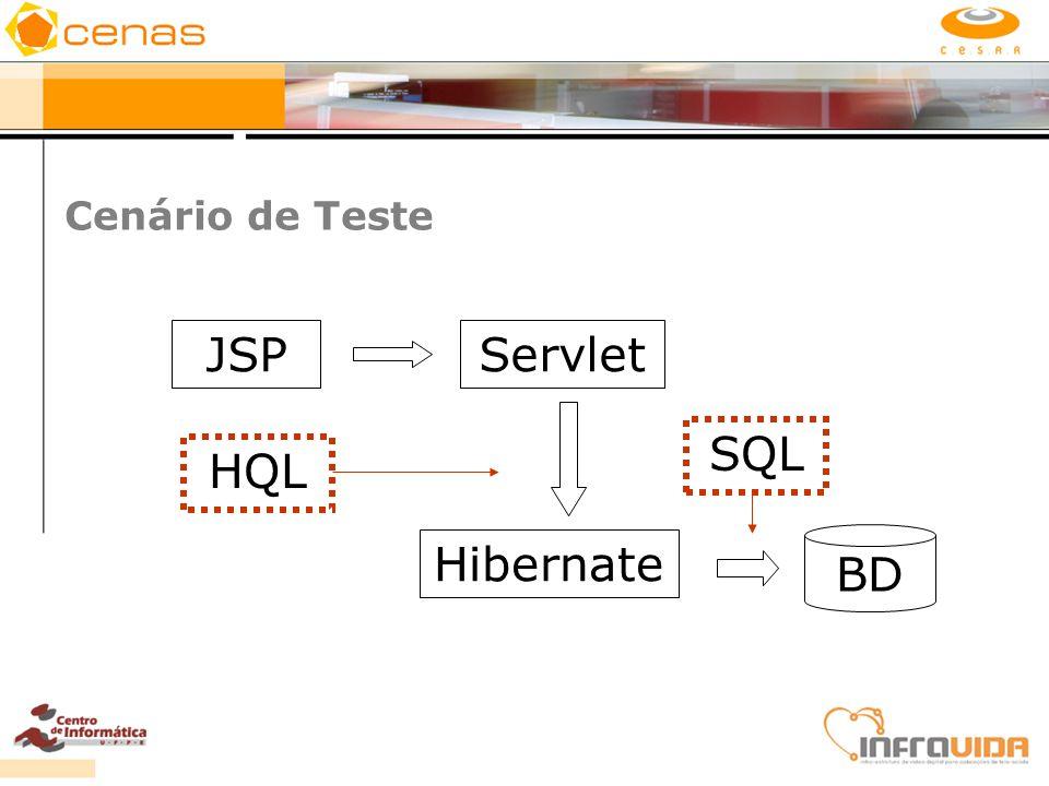 Cenário de Teste JSP Servlet SQL HQL Hibernate BD