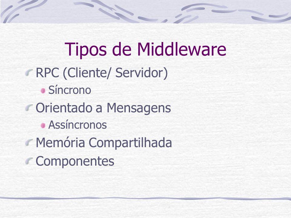 Tipos de Middleware RPC (Cliente/ Servidor) Orientado a Mensagens
