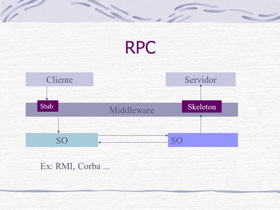 RPC Cliente Servidor Stub Skeleton Middleware SO SO Ex: RMI, Corba ...