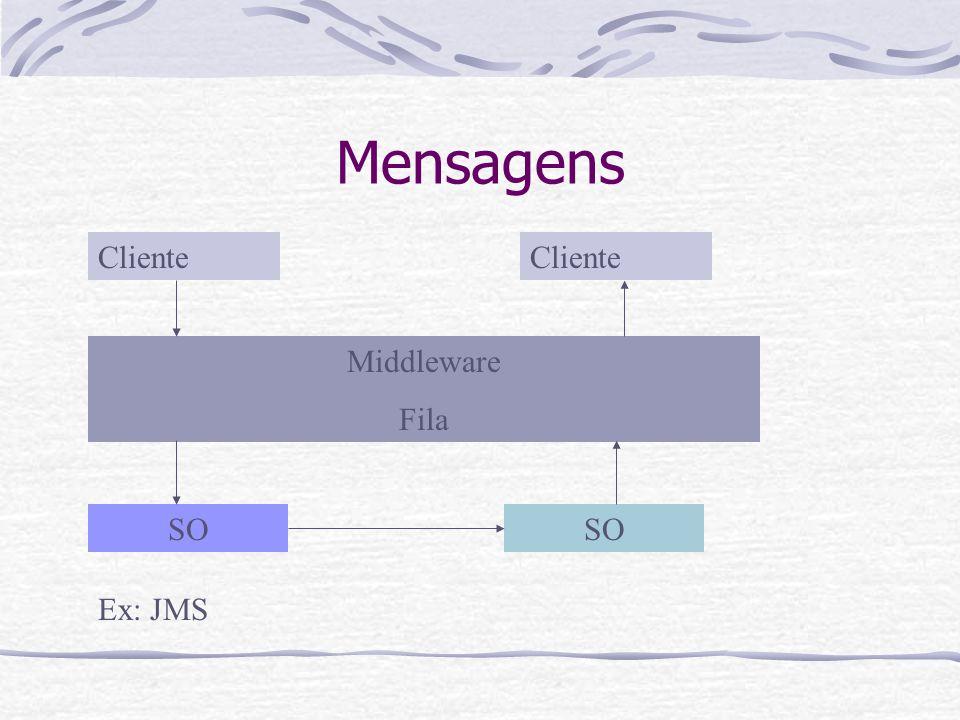 Mensagens Cliente Cliente Middleware Fila SO SO Ex: JMS
