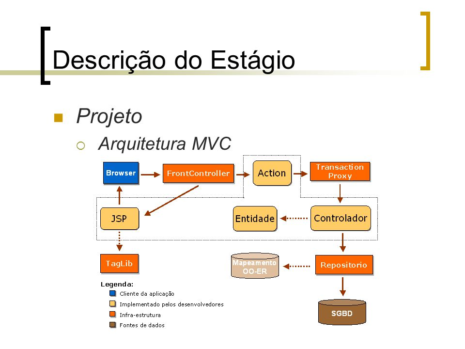 Descrição do Estágio Projeto Arquitetura MVC