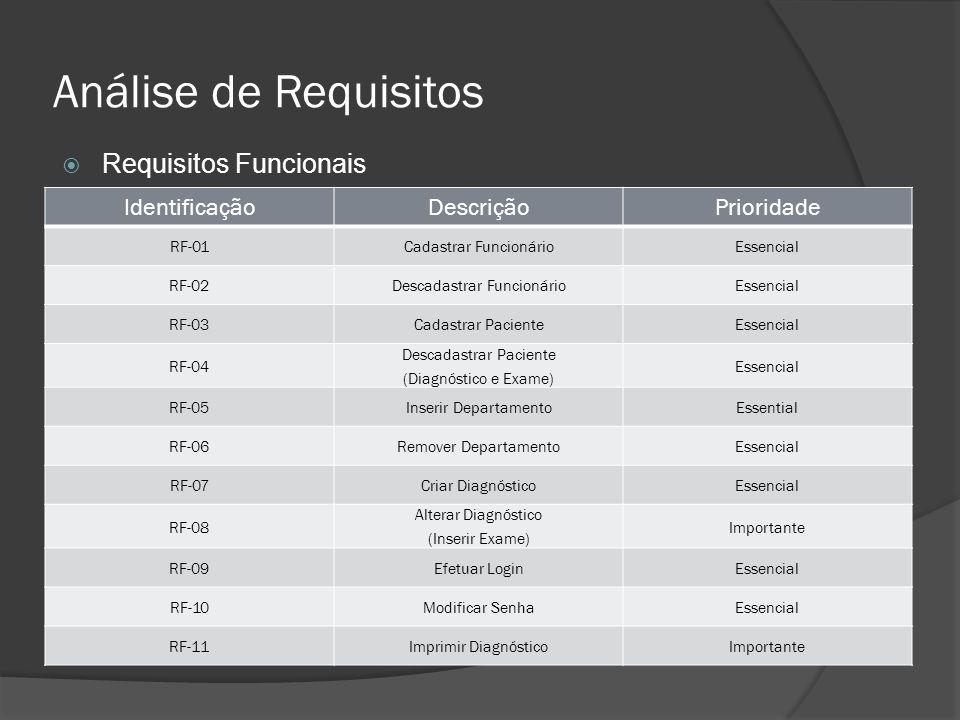 Análise de Requisitos Requisitos Funcionais Identificação Descrição