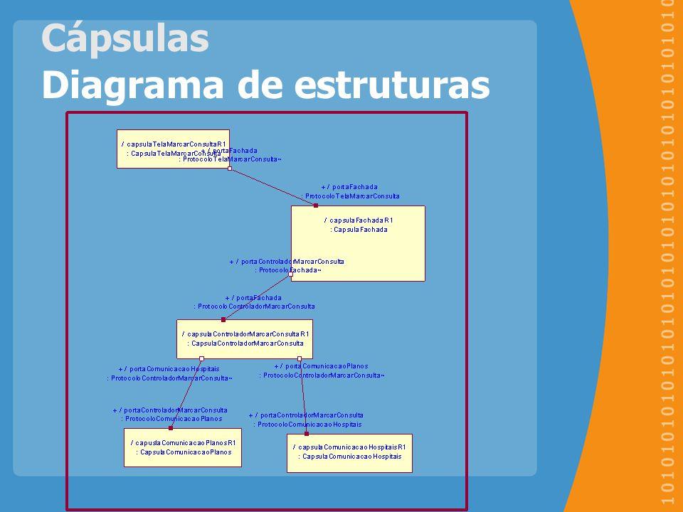 Cápsulas Diagrama de estruturas