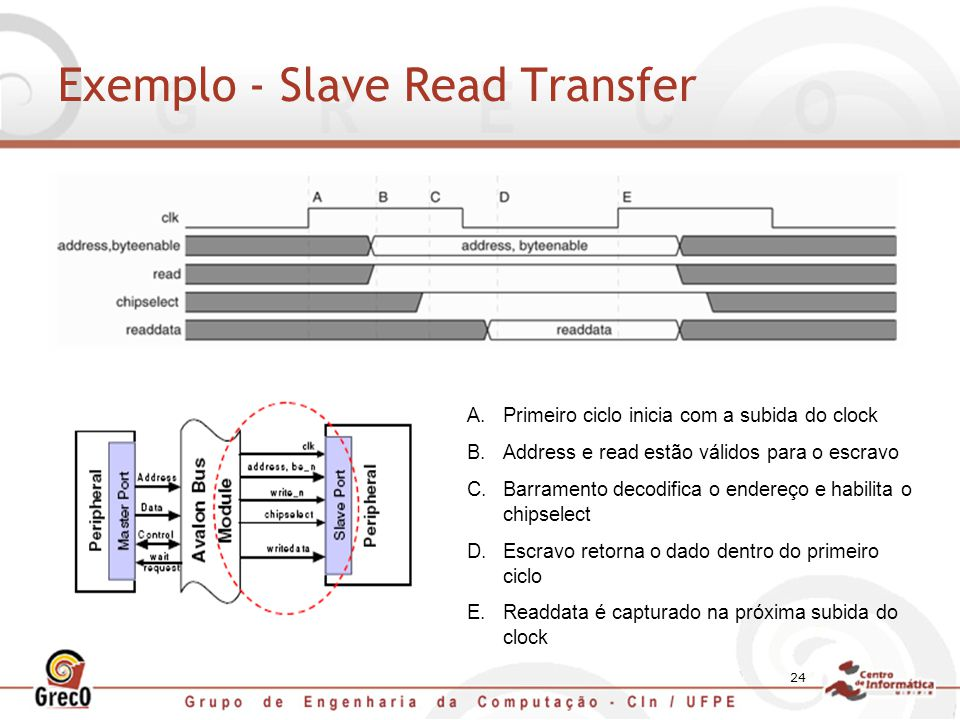Exemplo - Slave Read Transfer