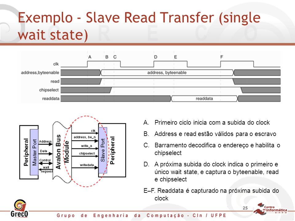 Exemplo - Slave Read Transfer (single wait state)