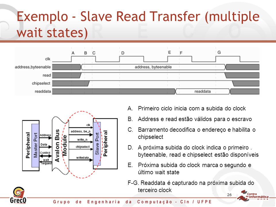 Exemplo - Slave Read Transfer (multiple wait states)