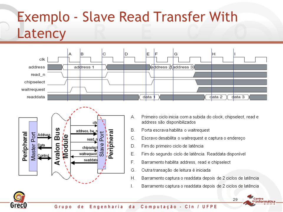 Exemplo - Slave Read Transfer With Latency