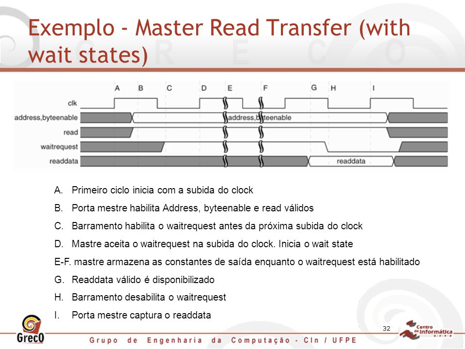 Exemplo - Master Read Transfer (with wait states)