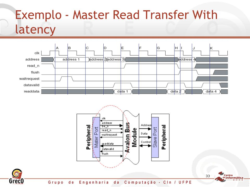 Exemplo - Master Read Transfer With latency
