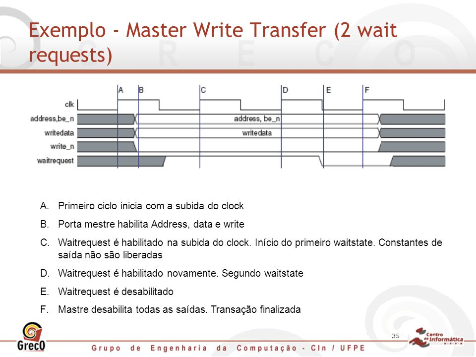 Exemplo - Master Write Transfer (2 wait requests)