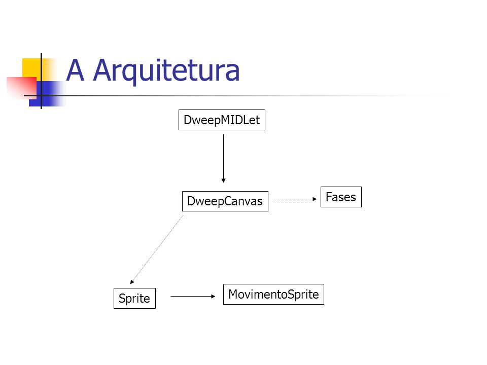 A Arquitetura DweepMIDLet Fases DweepCanvas MovimentoSprite Sprite