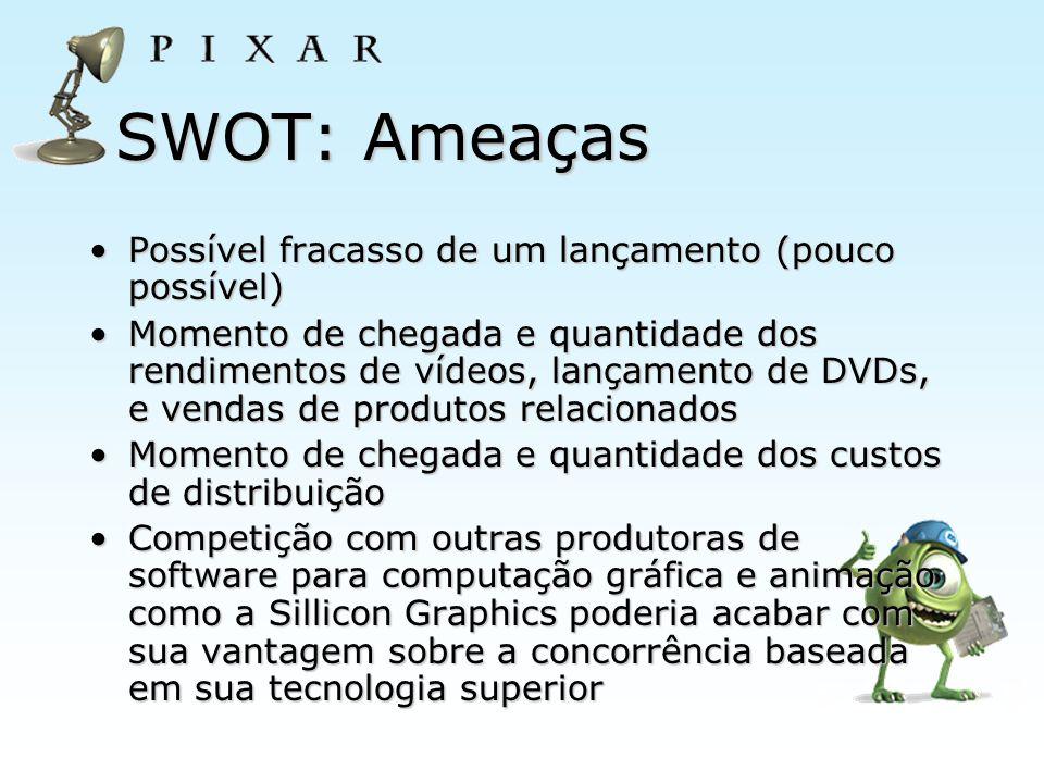 SWOT: Ameaças Possível fracasso de um lançamento (pouco possível)
