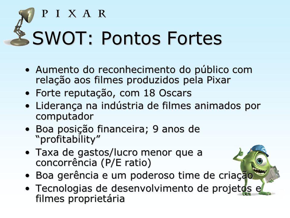 SWOT: Pontos Fortes Aumento do reconhecimento do público com relação aos filmes produzidos pela Pixar.