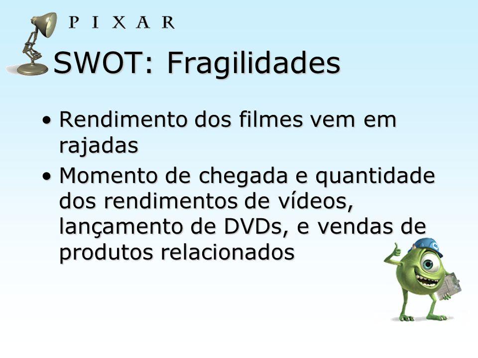 SWOT: Fragilidades Rendimento dos filmes vem em rajadas