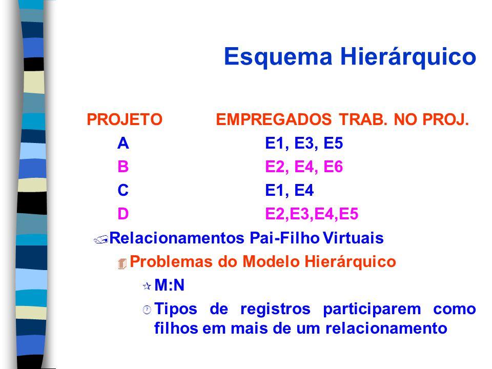 Esquema Hierárquico PROJETO EMPREGADOS TRAB. NO PROJ. A E1, E3, E5