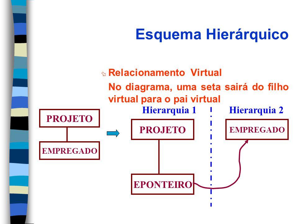 Esquema Hierárquico Relacionamento Virtual