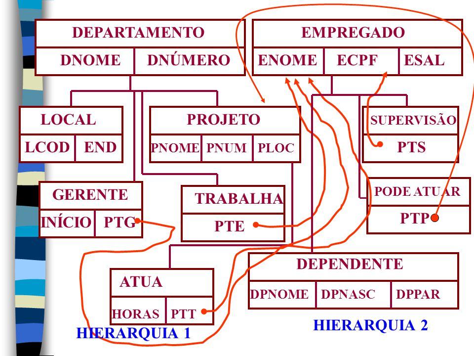 DEPARTAMENTO DNOME DNÚMERO EMPREGADO ENOME ECPF ESAL LOCAL LCOD END