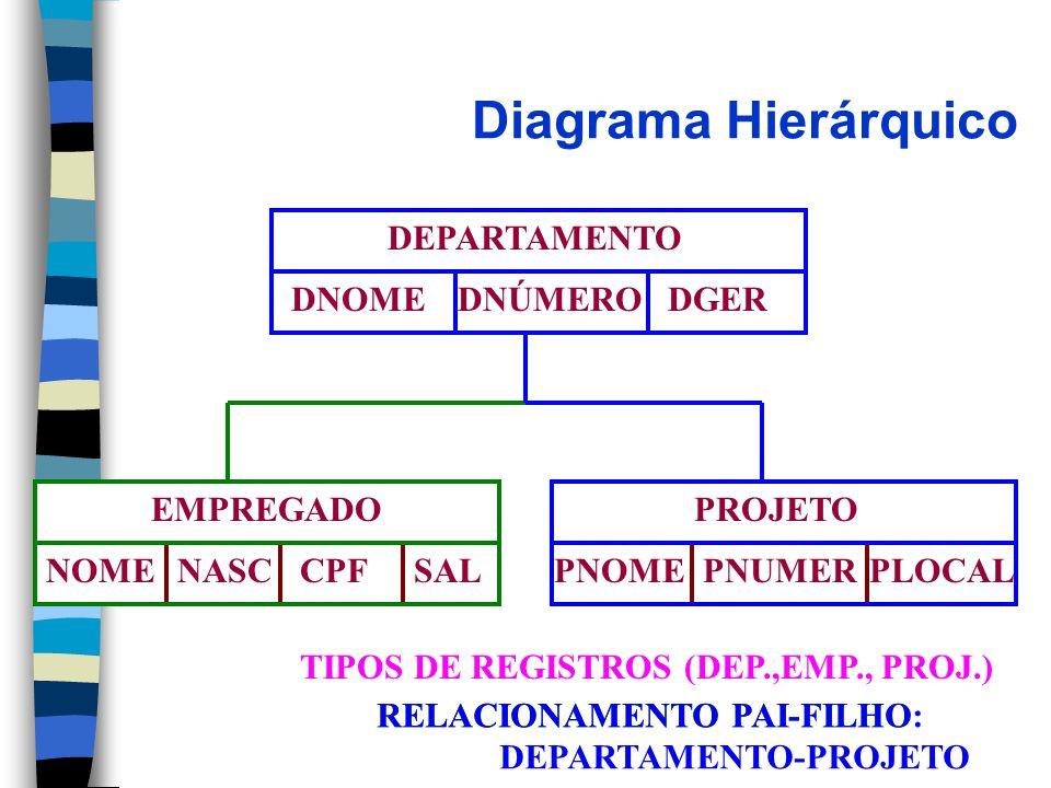 Diagrama Hierárquico RELACIONAMENTO PAI-FILHO