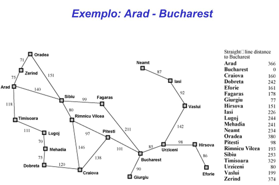 Exemplo: Arad - Bucharest