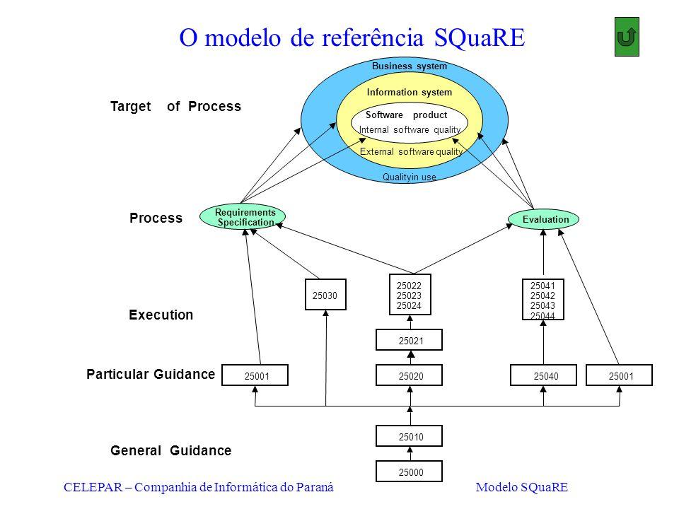O modelo de referência SQuaRE