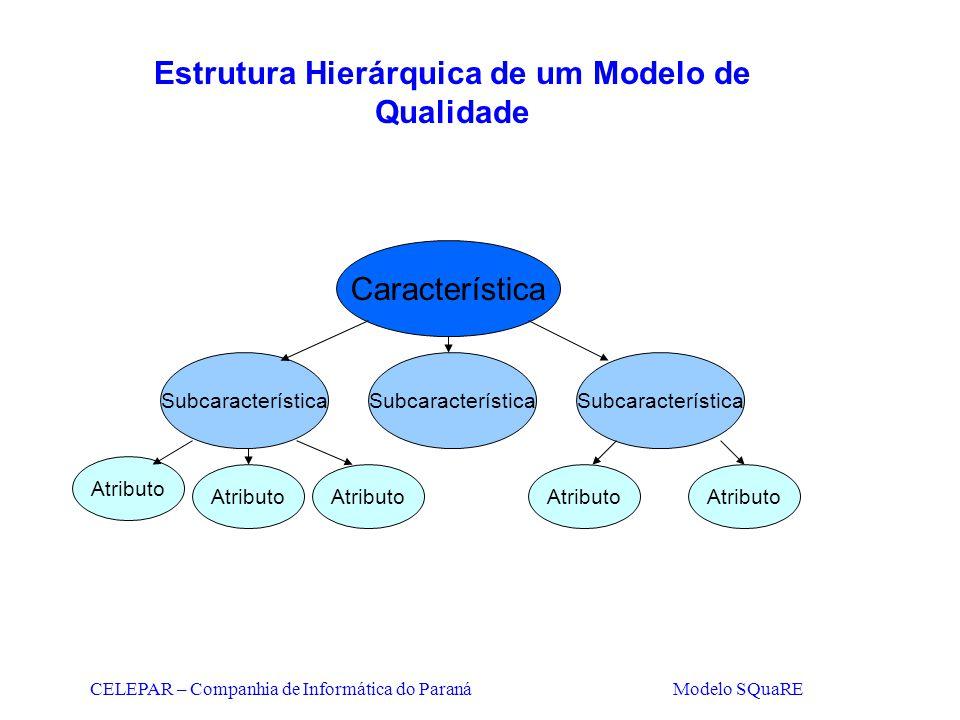 Estrutura Hierárquica de um Modelo de Qualidade