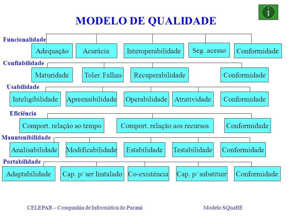 MODELO DE QUALIDADE Adequação Acurácia Interoperabilidade Seg. acesso