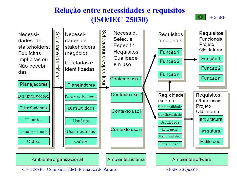Relação entre necessidades e requisitos (ISO/IEC 25030)