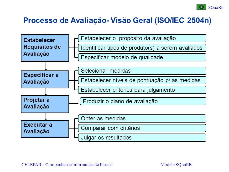 Processo de Avaliação- Visão Geral (ISO/IEC 2504n)