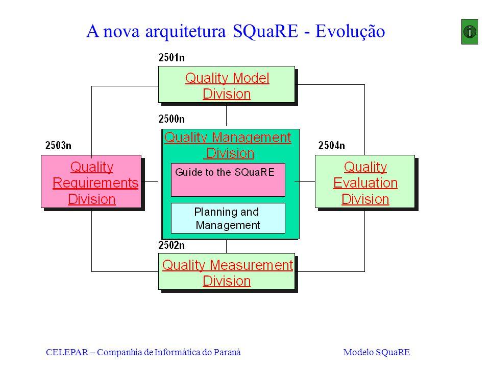 A nova arquitetura SQuaRE - Evolução