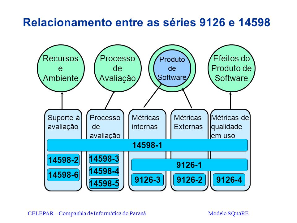 Relacionamento entre as séries 9126 e 14598