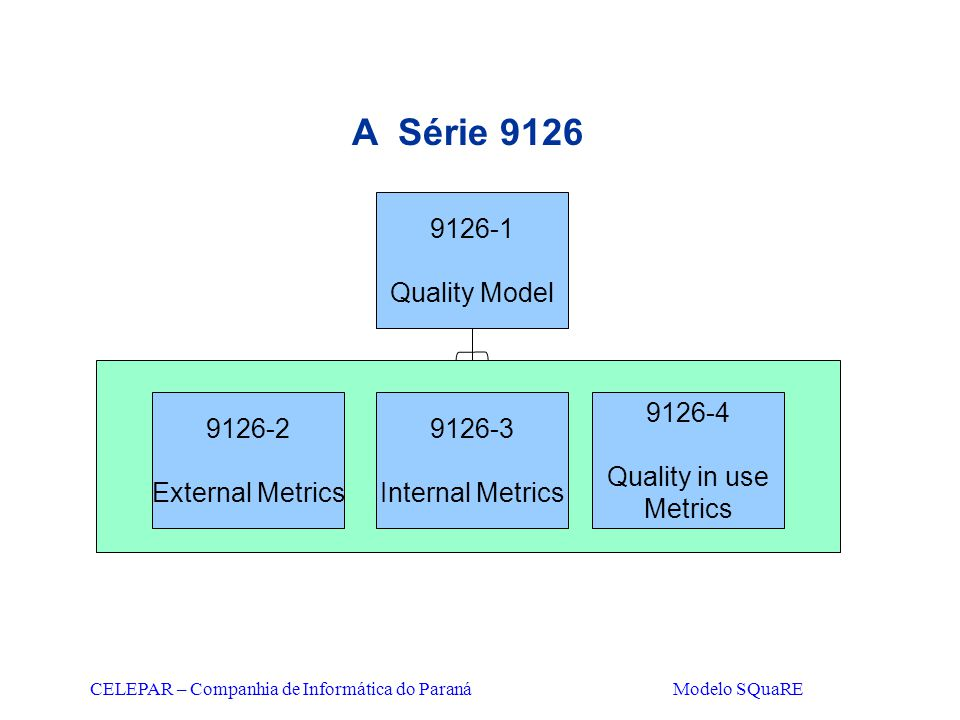 A Série 9126 9126-1 Quality Model 9126-2 External Metrics 9126-3